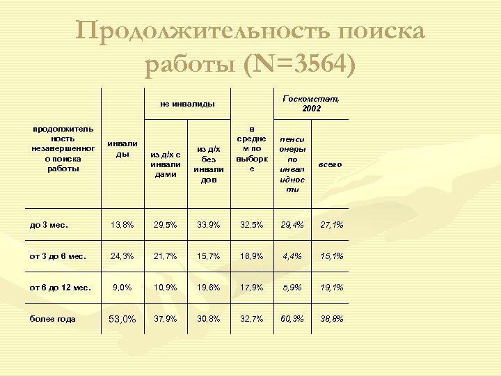 Продолжительность поиска работы (N=3564) Госкомстат, 2002 не инвалиды продолжитель ность незавершенног о поиска работы