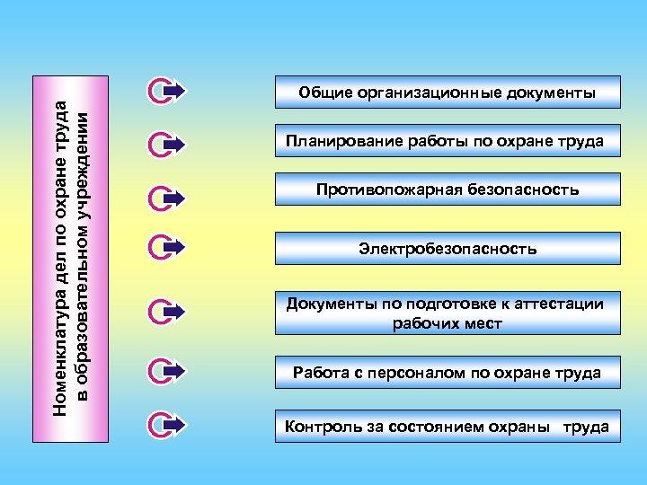 Номенклатура дел по охране труда в образовательном учреждении Общие организационные документы Планирование работы по