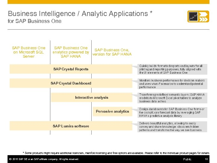 Business Intelligence / Analytic Applications * for SAP Business One on Microsoft SQL Server