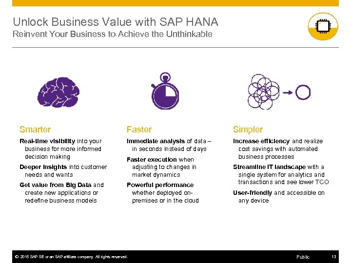 Unlock Business Value with SAP HANA Reinvent Your Business to Achieve the Unthinkable Smarter