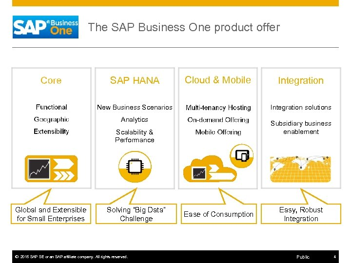 The SAP Business One product offer SAP HANA Cloud & Mobile Integration solutions New