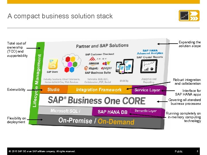 A compact business solution stack Total cost of ownership (TCO) and supportability Expanding the