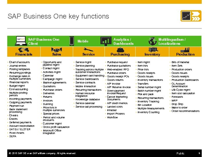 SAP Business One key functions SAP Business One Client Financials • Chart of accounts