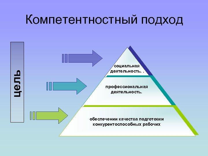 цель Компетентностный подход социальная деятельность. . профессиональная деятельность. обеспечении качества подготовки конкурентоспособных рабочих