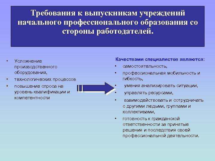 Требования к выпускникам учреждений начального профессионального образования со стороны работодателей. • • • Усложнение