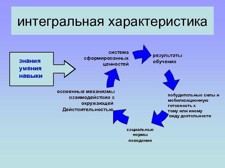 интегральная характеристика знания умения навыки система сформированных ценностей результаты обучения освоенные механизмы взаимодействия с