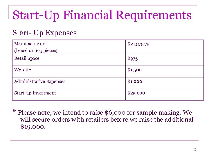 Start-Up Financial Requirements Start- Up Expenses Manufacturing (based on 175 pieces) $21, 575. 75