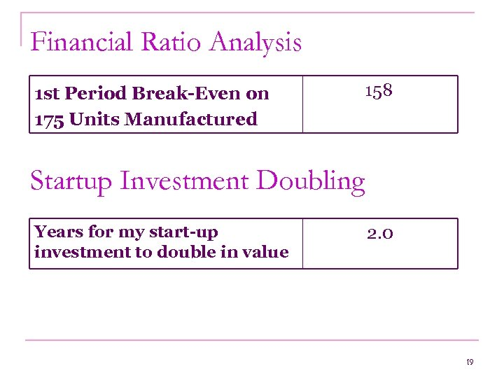 Financial Ratio Analysis 1 st Period Break-Even on 175 Units Manufactured 158 Startup Investment
