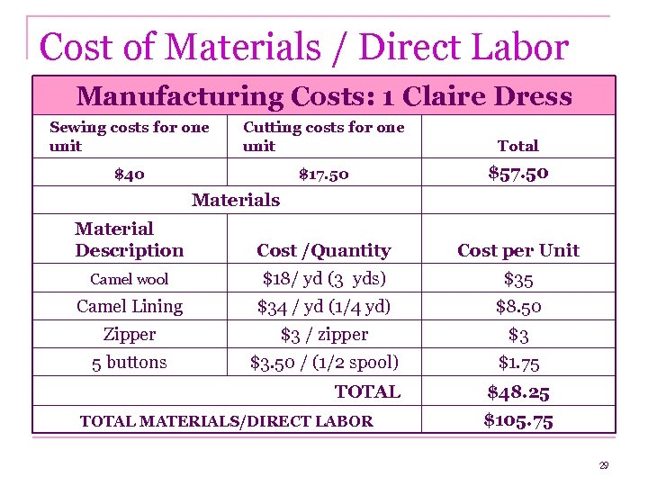 Cost of Materials / Direct Labor Manufacturing Costs: 1 Claire Dress Sewing costs for