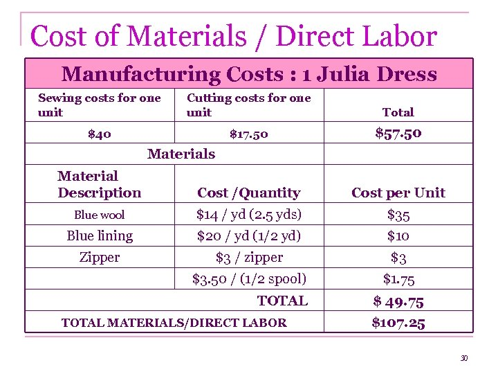 Cost of Materials / Direct Labor Manufacturing Costs : 1 Julia Dress Sewing costs