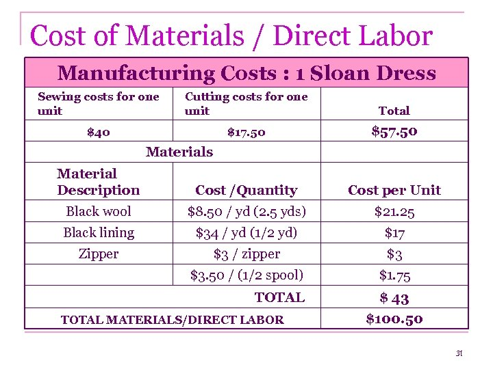 Cost of Materials / Direct Labor Manufacturing Costs : 1 Sloan Dress Sewing costs