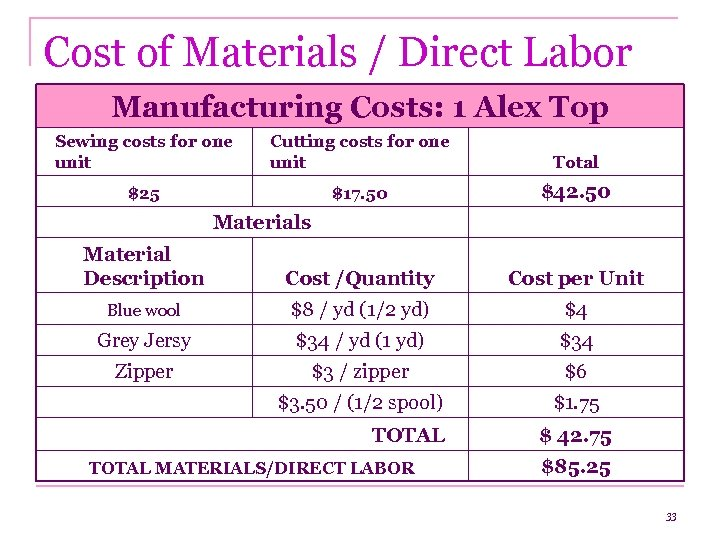 Cost of Materials / Direct Labor Manufacturing Costs: 1 Alex Top Sewing costs for