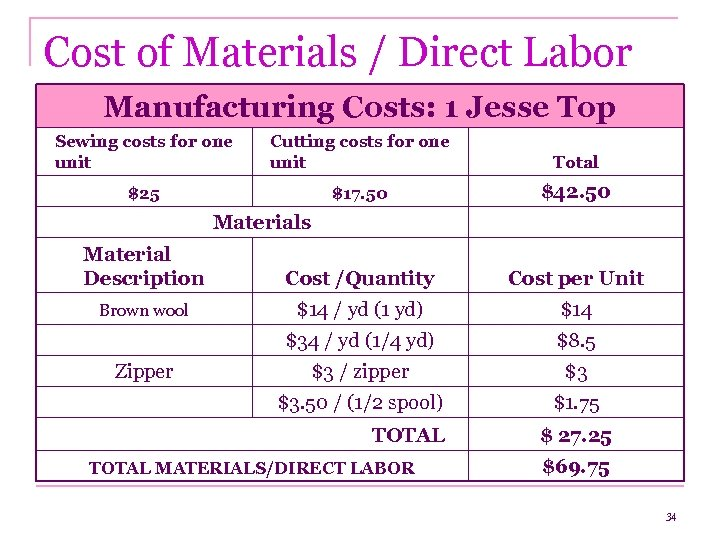 Cost of Materials / Direct Labor Manufacturing Costs: 1 Jesse Top Sewing costs for