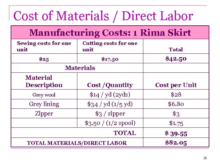Cost of Materials / Direct Labor Manufacturing Costs: 1 Rima Skirt Sewing costs for
