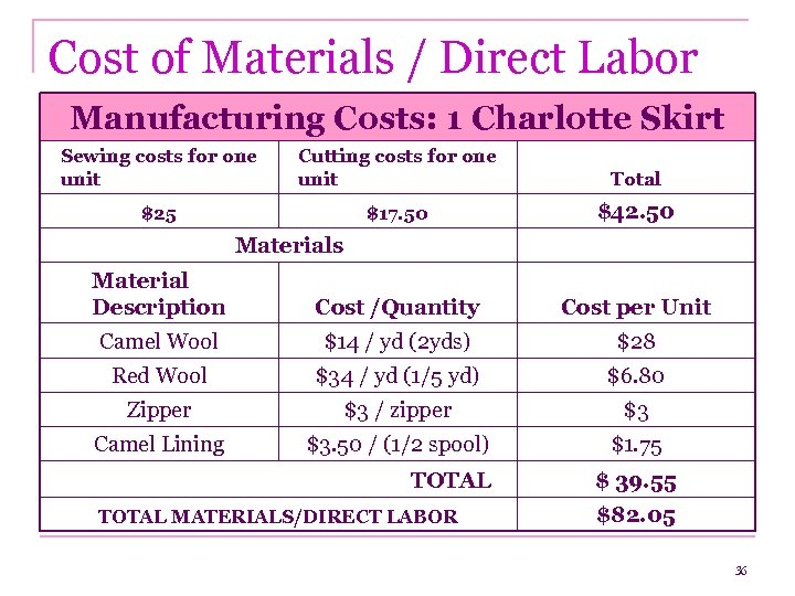 Cost of Materials / Direct Labor Manufacturing Costs: 1 Charlotte Skirt Sewing costs for