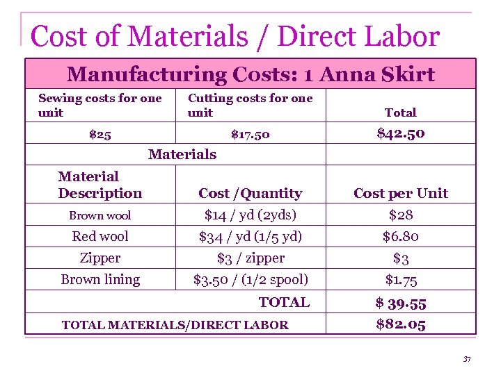 Cost of Materials / Direct Labor Manufacturing Costs: 1 Anna Skirt Sewing costs for
