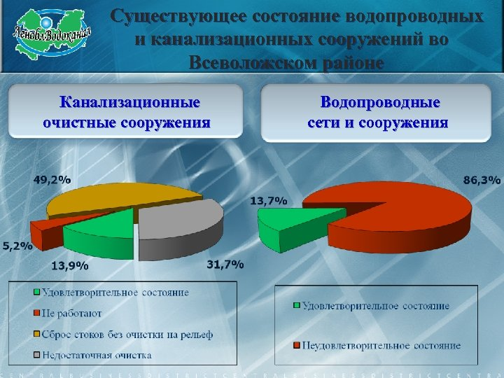 Существующее состояние водопроводных и канализационных сооружений во Всеволожском районе Канализационные очистные сооружения Водопроводные сети