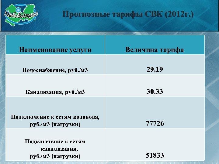 Прогнозные тарифы СВК (2012 г. ) Наименование услуги Величина тарифа Водоснабжение, руб. /м 3
