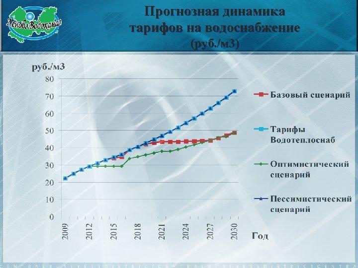 Прогнозная динамика тарифов на водоснабжение (руб. /м 3)