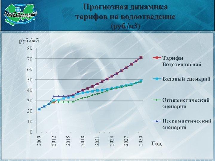 Прогнозная динамика тарифов на водоотведение (руб. /м 3)