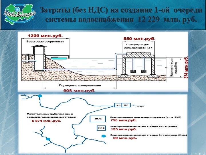 Затраты (без НДС) на создание 1 -ой очереди системы водоснабжения 12 229 млн. руб.