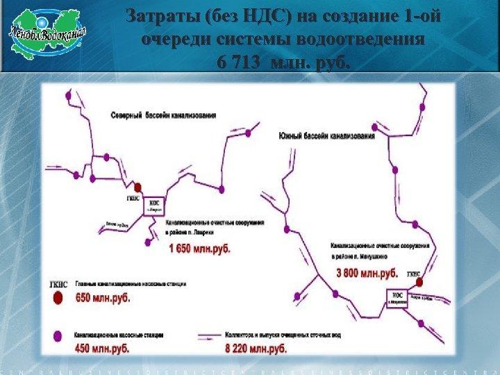 Затраты (без НДС) на создание 1 -ой очереди системы водоотведения 6 713 млн. руб.