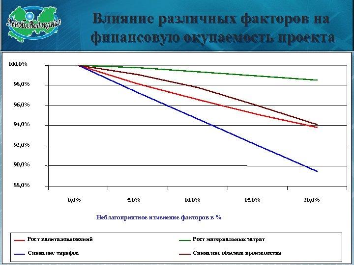 Влияние различных факторов на финансовую окупаемость проекта 100, 0% 98, 0% 96, 0% 94,