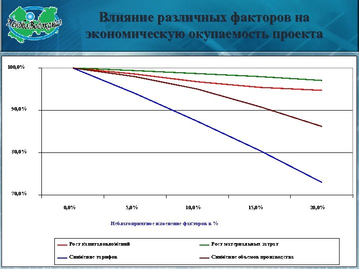 Влияние различных факторов на экономическую окупаемость проекта 100, 0% 90, 0% 80, 0% 70,