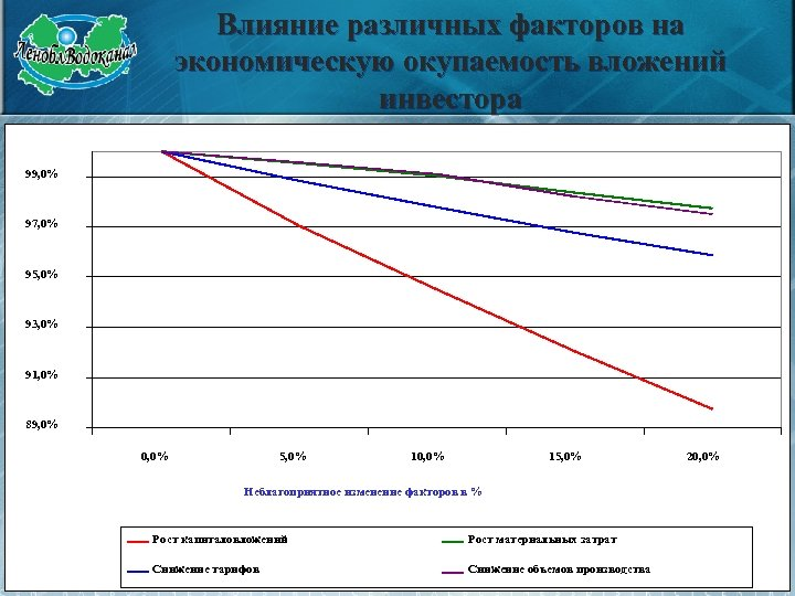 Влияние различных факторов на экономическую окупаемость вложений инвестора 99, 0% 97, 0% 95, 0%