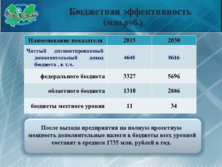 Бюджетная эффективность (млн. руб. ) Наименование показателя 2015 2030 Чистый дисконтированный дополнительный доход бюджета