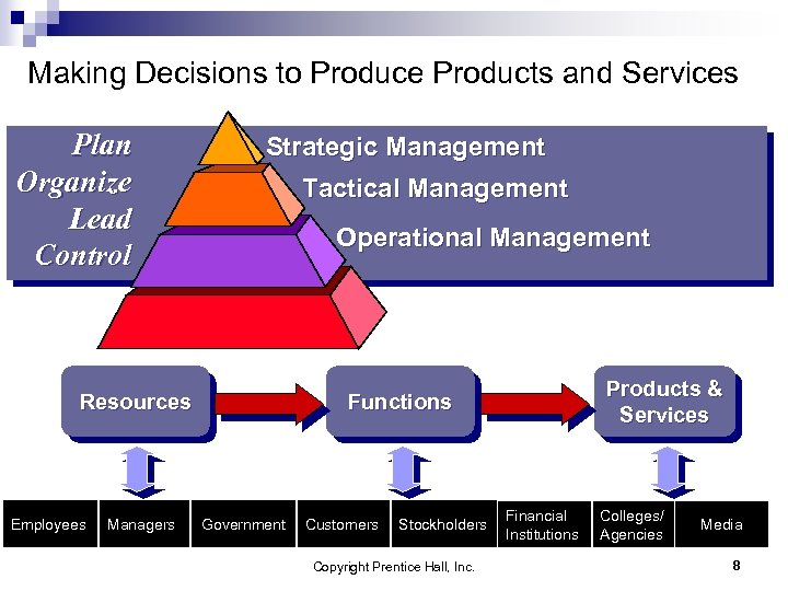 Making Decisions to Produce Products and Services Plan Organize Lead Control Strategic Management Tactical