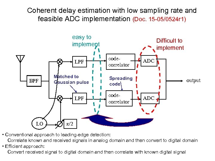 Coherent delay estimation with low sampling rate and feasible ADC implementation (Doc. 15 -05/0524