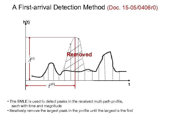 A First-arrival Detection Method (Doc. 15 -05/0406 r 0) h(t) Removed t • The