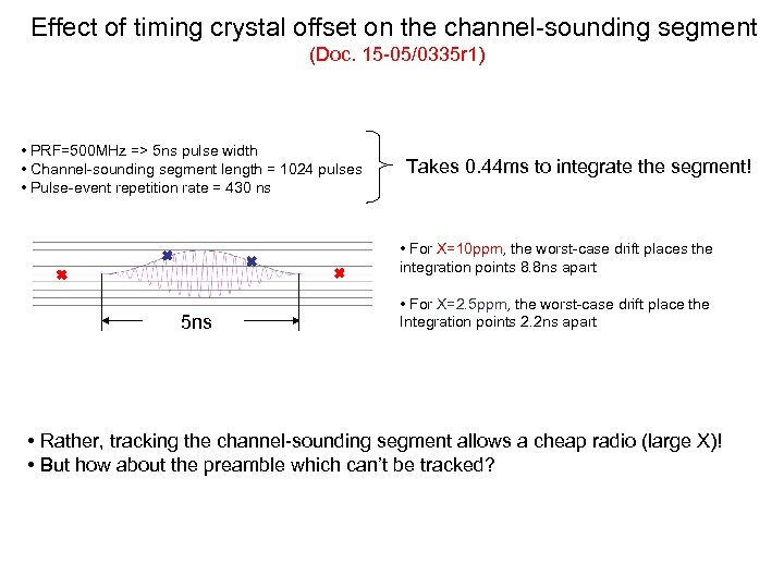 Effect of timing crystal offset on the channel-sounding segment (Doc. 15 -05/0335 r 1)