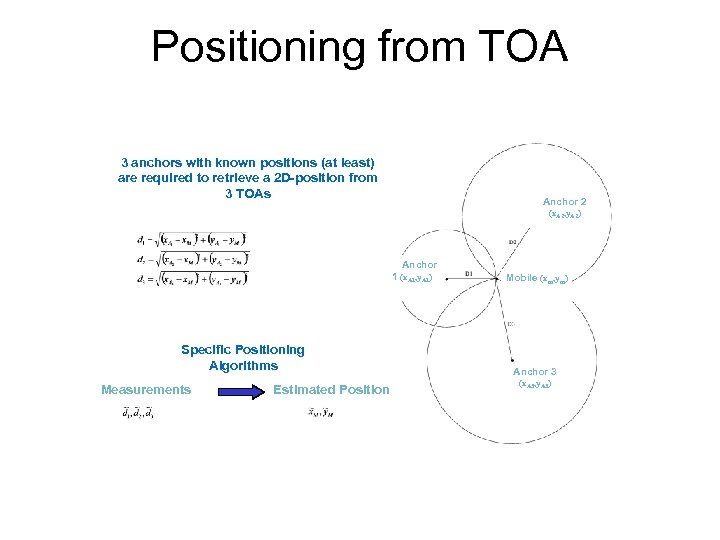 Positioning from TOA 3 anchors with known positions (at least) are required to retrieve