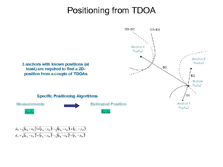 Positioning from TDOA Anchor 3 (x. A 3, y. A 3) Anchor 2 (x.