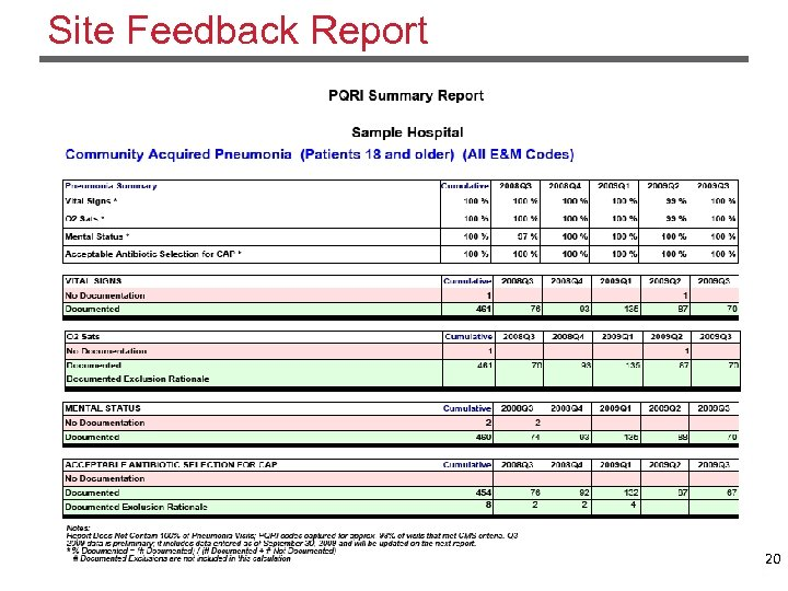 Site Feedback Report 20