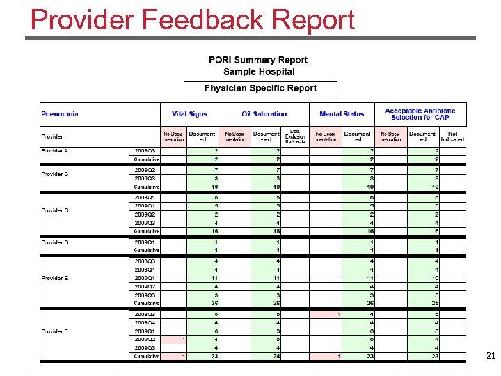 Provider Feedback Report 21