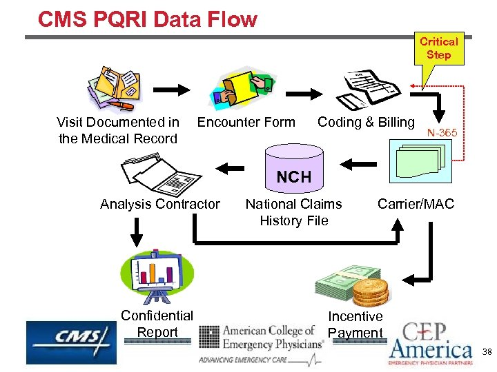 CMS PQRI Data Flow Critical Step Visit Documented in Encounter Form the Medical Record