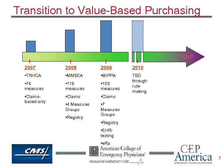 Transition to Value-Based Purchasing VBP 2007 2008 2009 2010 • TRHCA • MMSEA •
