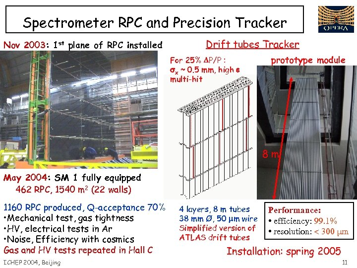 Spectrometer RPC and Precision Tracker Nov 2003: 1 st plane of RPC installed Drift
