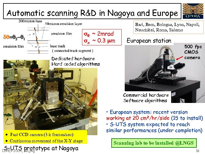 Automatic scanning R&D in Nagoya and Europe ~ 2 mrad x ~ 0. 3