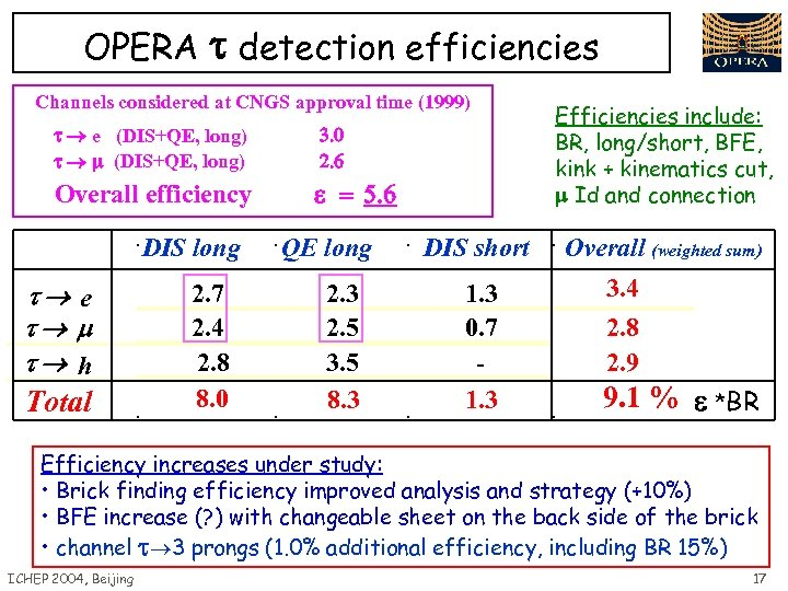 OPERA detection efficiencies Channels considered at CNGS approval time (1999) e (DIS+QE, long) 3.