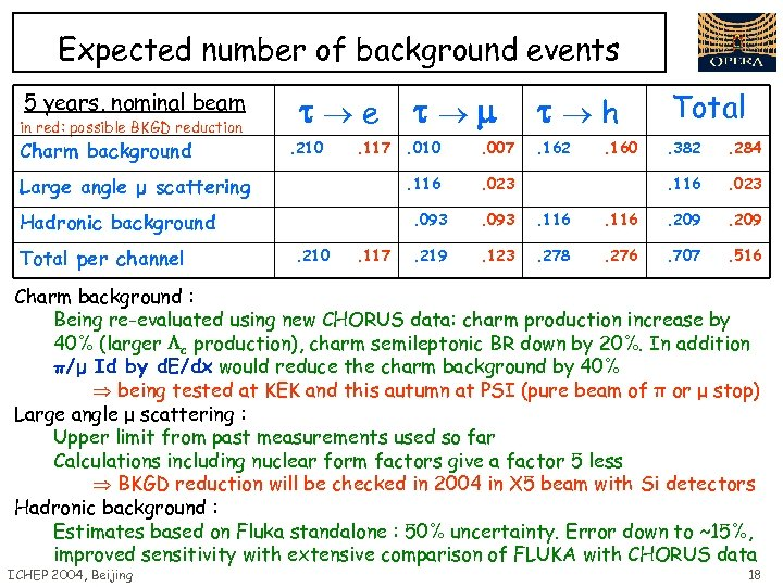 Expected number of background events 5 years, nominal beam in red: possible BKGD reduction