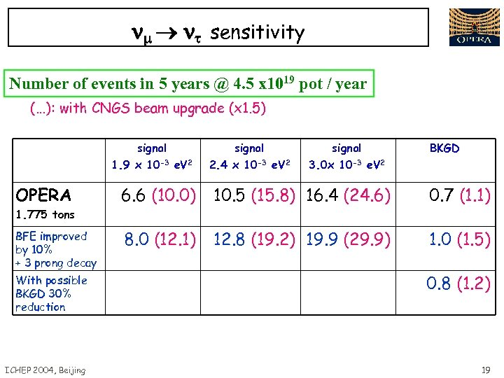 sensitivity Number of events in 5 years @ 4. 5 x 1019 pot