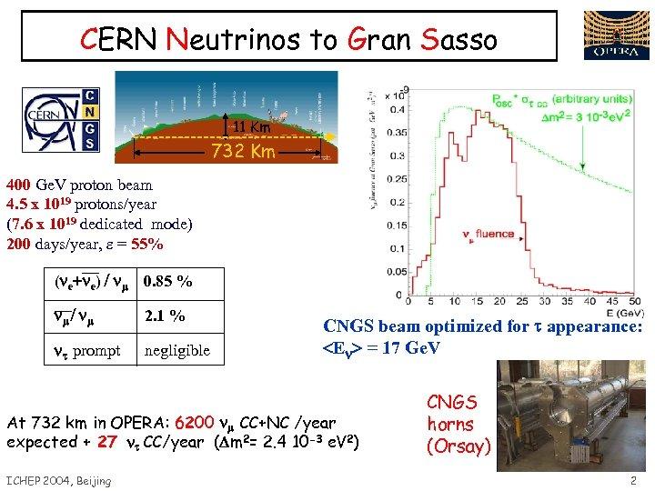 CERN Neutrinos to Gran Sasso 11 Km 732 Km 400 Ge. V proton beam