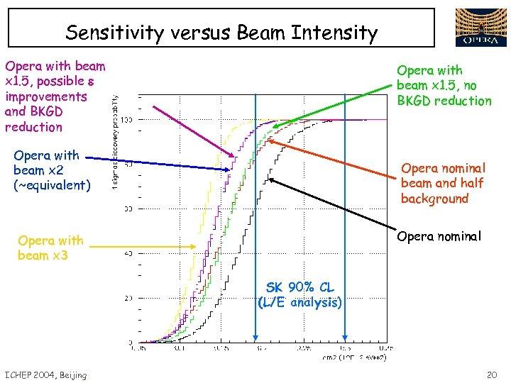 Sensitivity versus Beam Intensity Opera with beam x 1. 5, possible e improvements and