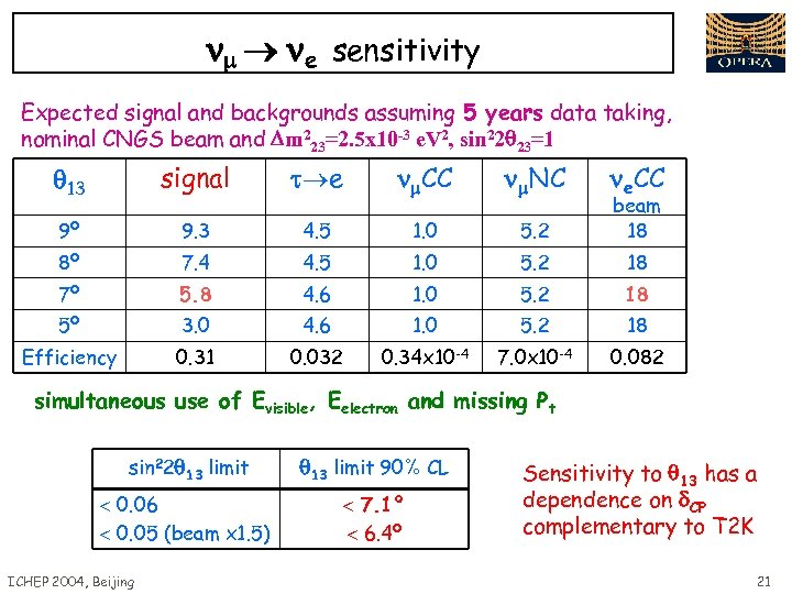 e sensitivity Expected signal and backgrounds assuming 5 years data taking, nominal CNGS
