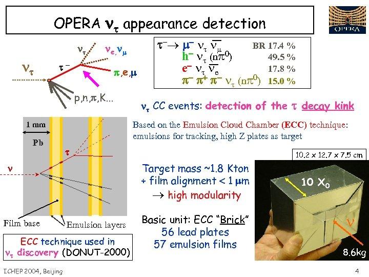 OPERA appearance detection e, - p, e, p, n, p, K. . . Emulsion
