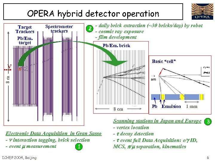 OPERA hybrid detector operation Target Trackers Pb/Em. target Spectrometer trackers - daily brick extraction